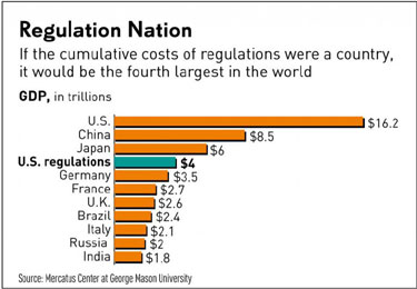 RegulatoryCosts